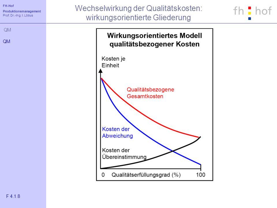 FH-Hof Produktionsmanagement Prof. Dr.-Ing. I. Löbus QM Wechselwirkung der Qualitätskosten: wirkungsorientierte Gliederung QM F 4.1.8