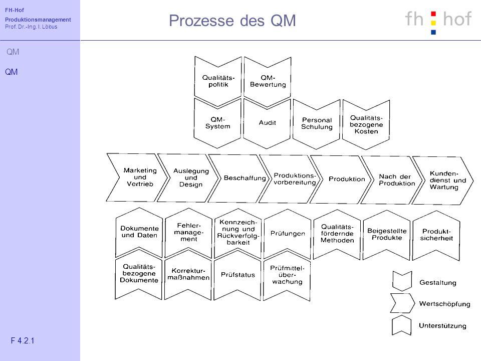 FH-Hof Produktionsmanagement Prof. Dr.-Ing. I. Löbus QM Prozesse des QM QM F 4.2.1