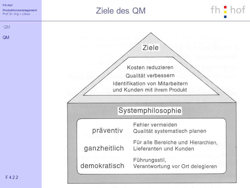 FH-Hof Produktionsmanagement Prof. Dr.-Ing. I. Löbus QM Ziele des QM QM F 4.2.2
