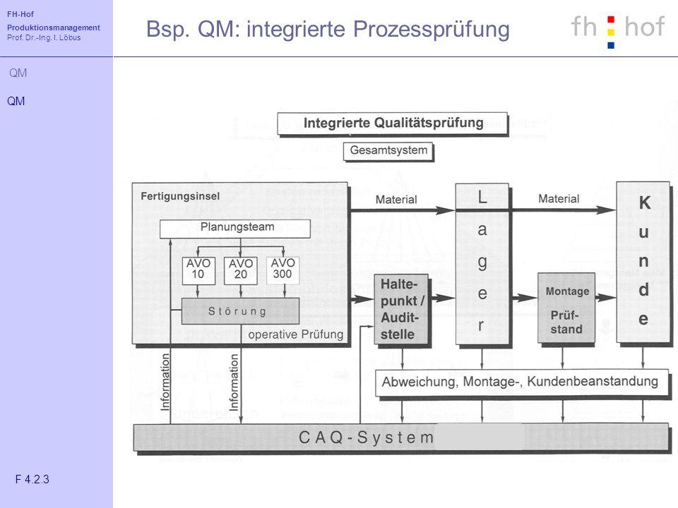 FH-Hof Produktionsmanagement Prof. Dr.-Ing. I. Löbus QM Bsp. QM: integrierte Prozessprüfung QM F 4.2.3
