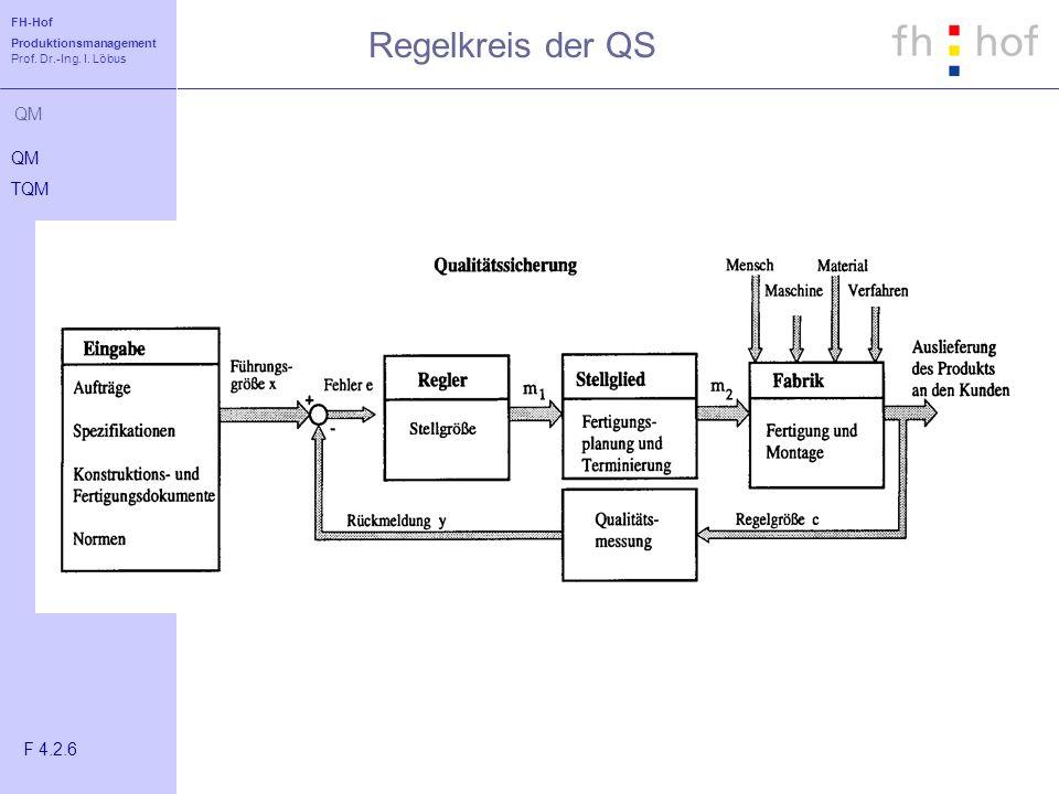 FH-Hof Produktionsmanagement Prof. Dr.-Ing. I. Löbus QM Regelkreis der QS QM TQM F 4.2.6