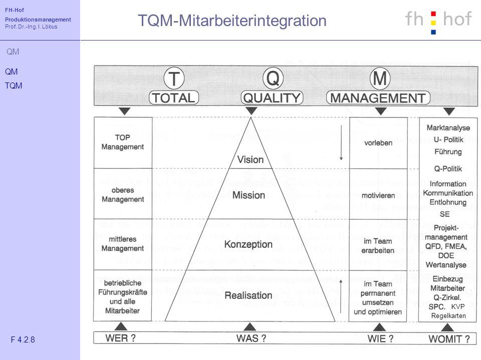 FH-Hof Produktionsmanagement Prof. Dr.-Ing. I. Löbus QM TQM-Mitarbeiterintegration QM TQM F 4.2.8 KVP Regelkarten