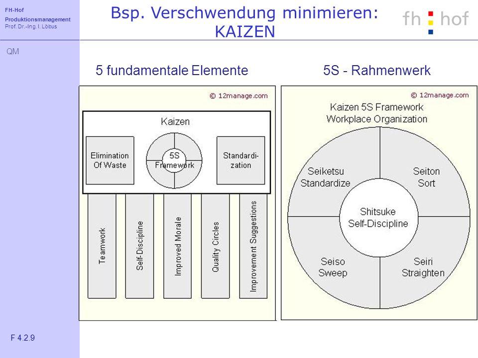 FH-Hof Produktionsmanagement Prof. Dr.-Ing. I. Löbus QM Bsp. Verschwendung minimieren: KAIZEN F 4.2.9 5 fundamentale Elemente5S - Rahmenwerk