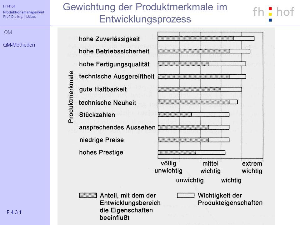 FH-Hof Produktionsmanagement Prof. Dr.-Ing. I. Löbus QM Gewichtung der Produktmerkmale im Entwicklungsprozess QM-Methoden F 4.3.1