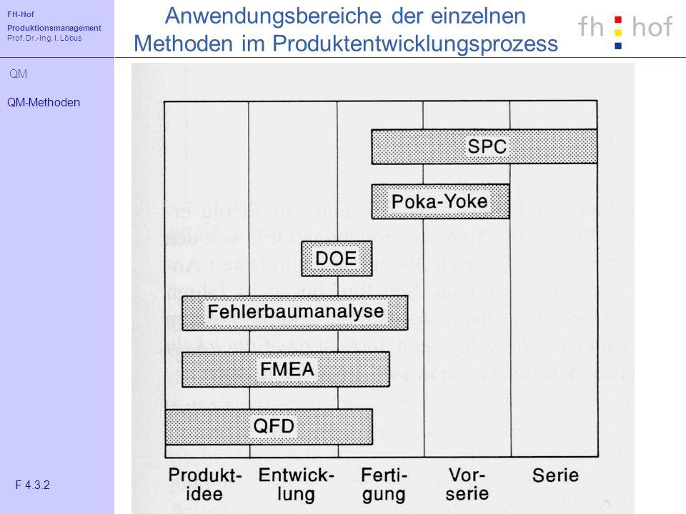 FH-Hof Produktionsmanagement Prof. Dr.-Ing. I. Löbus QM Anwendungsbereiche der einzelnen Methoden im Produktentwicklungsprozess QM-Methoden F 4.3.2