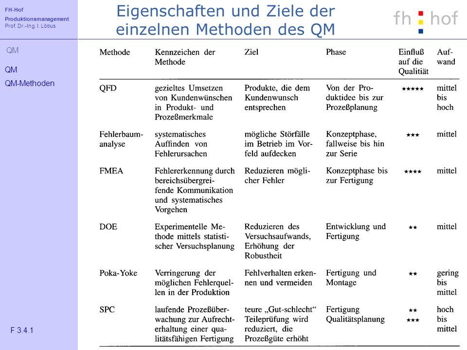 FH-Hof Produktionsmanagement Prof. Dr.-Ing. I. Löbus QM Eigenschaften und Ziele der einzelnen Methoden des QM QM QM-Methoden F 3.4.1