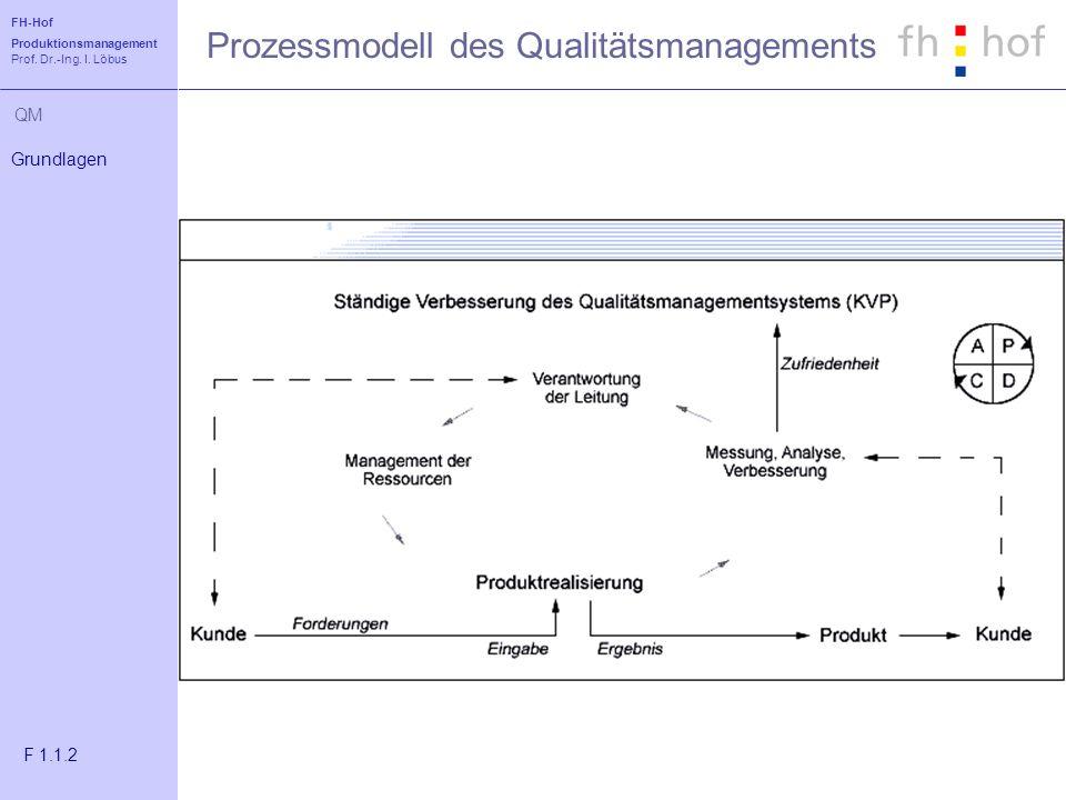 FH-Hof Produktionsmanagement Prof. Dr.-Ing. I. Löbus QM Prozessmodell des Qualitätsmanagements Grundlagen F 1.1.2