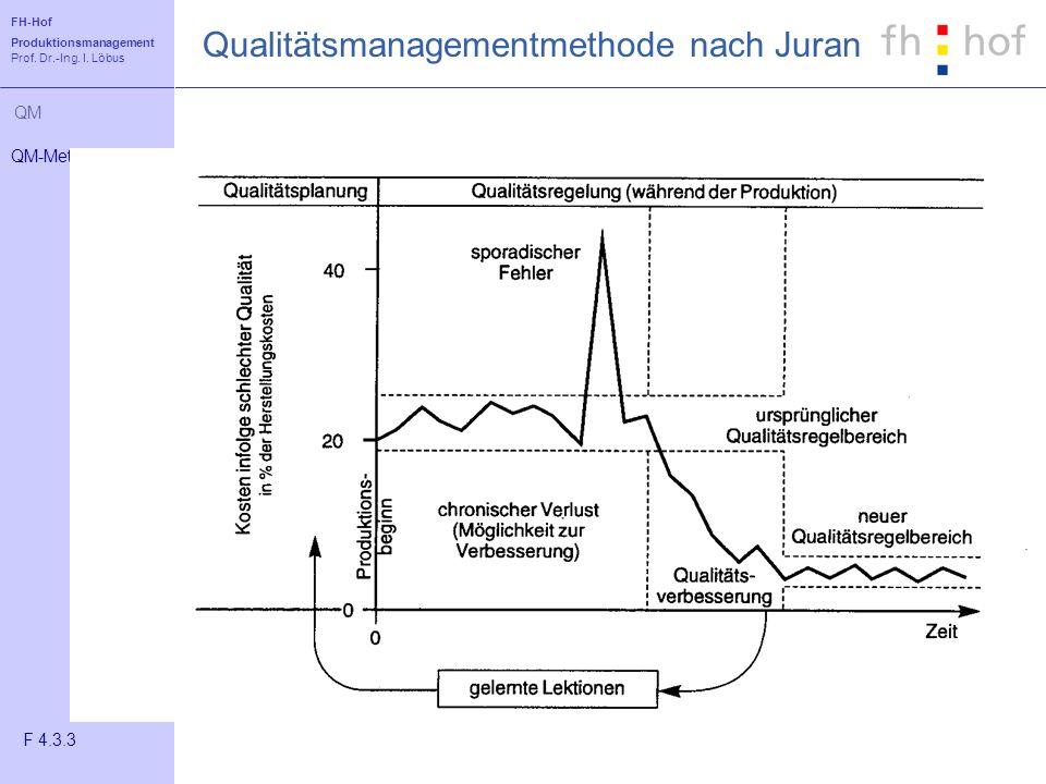 FH-Hof Produktionsmanagement Prof. Dr.-Ing. I. Löbus QM Qualitätsmanagementmethode nach Juran QM-Methoden F 4.3.3