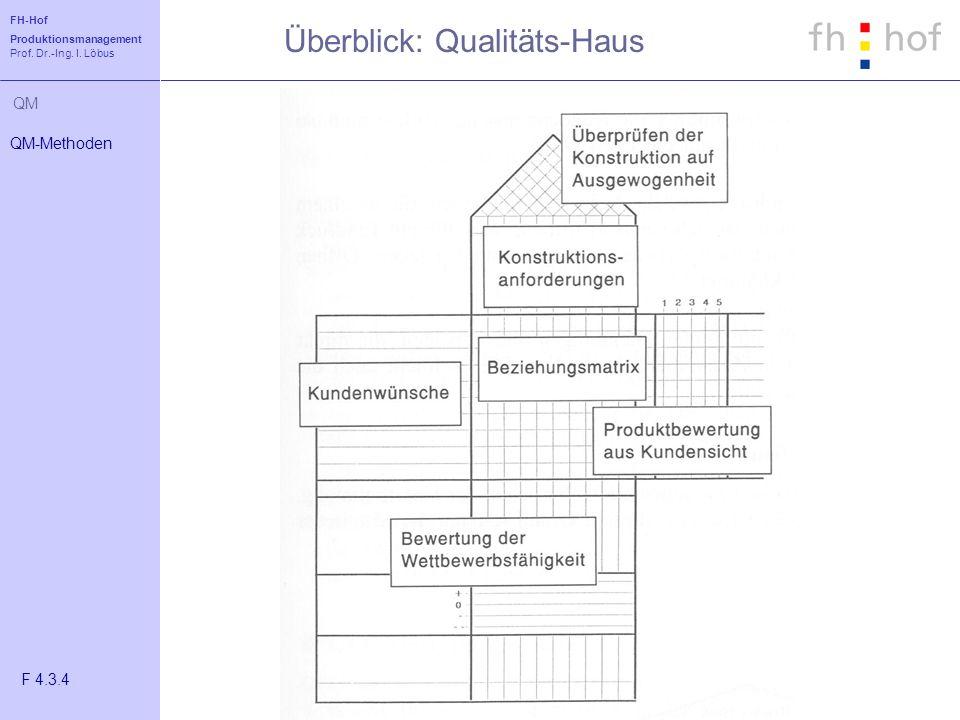 FH-Hof Produktionsmanagement Prof. Dr.-Ing. I. Löbus QM Überblick: Qualitäts-Haus QM-Methoden F 4.3.4