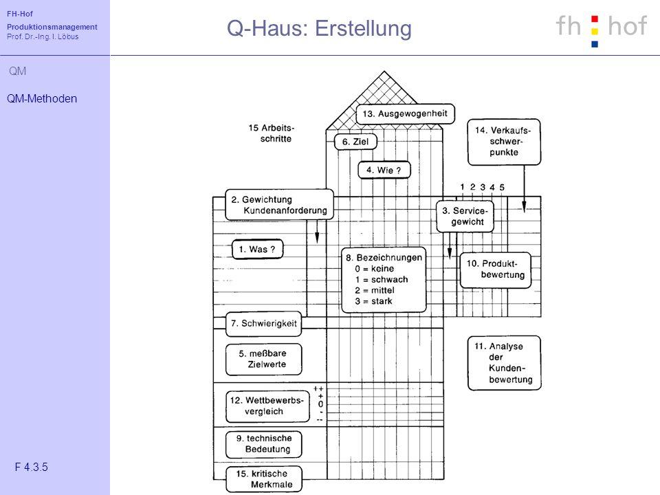 FH-Hof Produktionsmanagement Prof. Dr.-Ing. I. Löbus QM Q-Haus: Erstellung QM-Methoden F 4.3.5