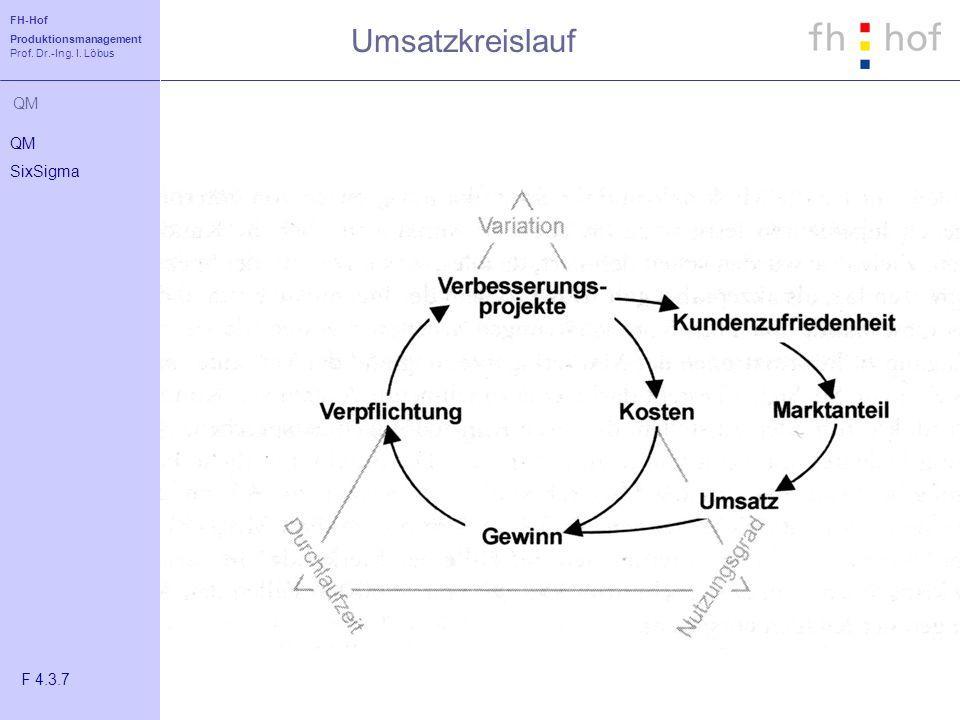 FH-Hof Produktionsmanagement Prof. Dr.-Ing. I. Löbus QM Umsatzkreislauf QM SixSigma F 4.3.7