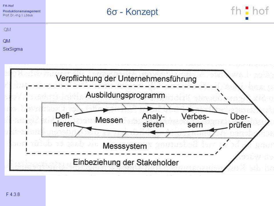 FH-Hof Produktionsmanagement Prof. Dr.-Ing. I. Löbus QM 6σ - Konzept QM SixSigma F 4.3.8
