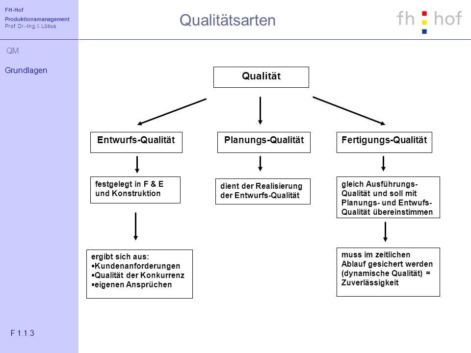 FH-Hof Produktionsmanagement Prof. Dr.-Ing. I. Löbus QM Qualitätsarten Grundlagen F 1.1.3 Qualität Entwurfs-QualitätPlanungs-QualitätFertigungs-Qualit