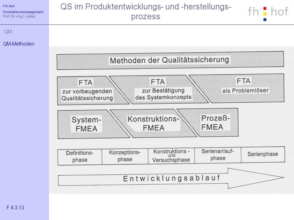 FH-Hof Produktionsmanagement Prof. Dr.-Ing. I. Löbus QM QS im Produktentwicklungs- und -herstellungs- prozess QM-Methoden F 4.3.13