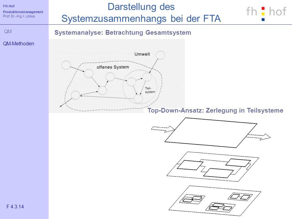 FH-Hof Produktionsmanagement Prof. Dr.-Ing. I. Löbus QM Darstellung des Systemzusammenhangs bei der FTA QM-Methoden F 4.3.14 Systemanalyse: Betrachtun