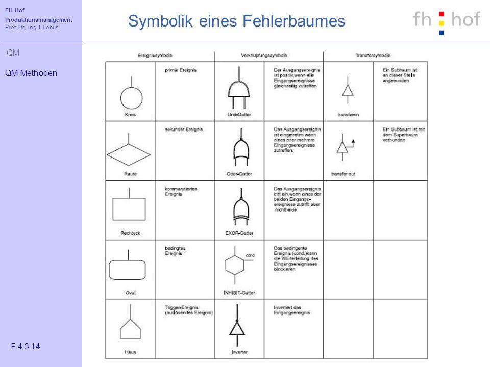 FH-Hof Produktionsmanagement Prof. Dr.-Ing. I. Löbus QM Symbolik eines Fehlerbaumes QM-Methoden F 4.3.14
