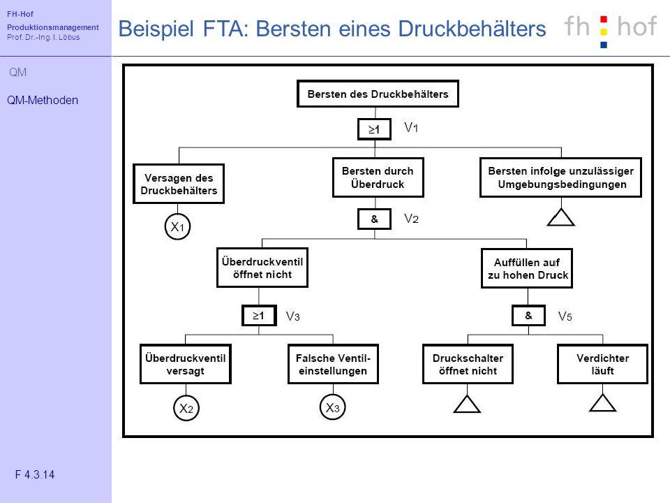FH-Hof Produktionsmanagement Prof. Dr.-Ing. I. Löbus QM Beispiel FTA: Bersten eines Druckbehälters QM-Methoden F 4.3.14