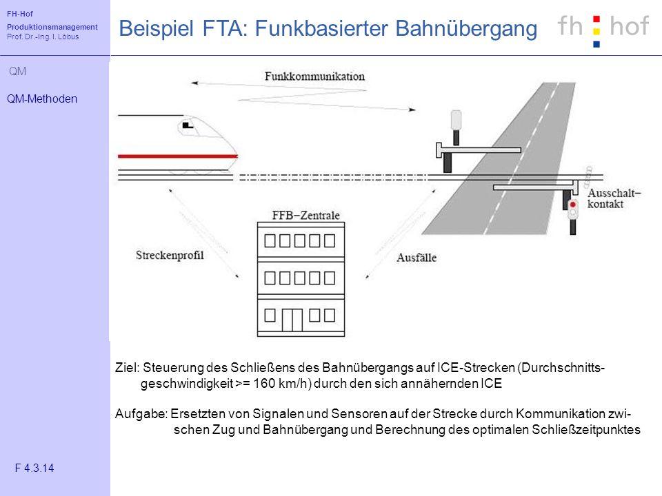 FH-Hof Produktionsmanagement Prof. Dr.-Ing. I. Löbus QM Beispiel FTA: Funkbasierter Bahnübergang QM-Methoden F 4.3.14 Ziel: Steuerung des Schließens d
