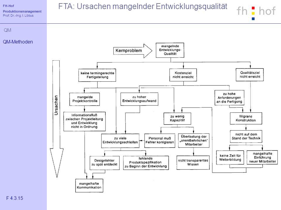 FH-Hof Produktionsmanagement Prof. Dr.-Ing. I. Löbus QM FTA: Ursachen mangelnder Entwicklungsqualität QM-Methoden F 4.3.15