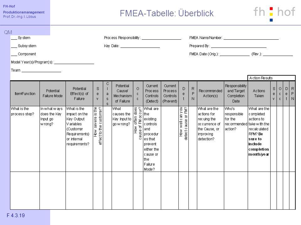 FH-Hof Produktionsmanagement Prof. Dr.-Ing. I. Löbus QM FMEA-Tabelle: Überblick F 4.3.19