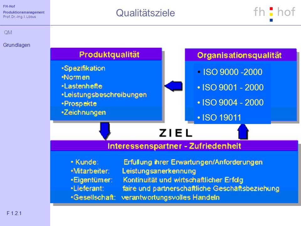 FH-Hof Produktionsmanagement Prof. Dr.-Ing. I. Löbus QM Qualitätsziele Grundlagen F 1.2.1 ISO 9000 -2000 ISO 9001 - 2000 ISO 9004 - 2000 ISO 19011
