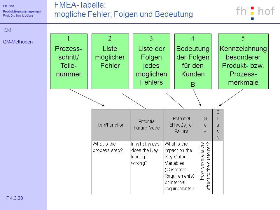 FH-Hof Produktionsmanagement Prof. Dr.-Ing. I. Löbus QM Die FMEA-Tabelle 1 Prozess- schritt/ Teile- nummer 2 Liste möglicher Fehler 3 Liste der Folgen