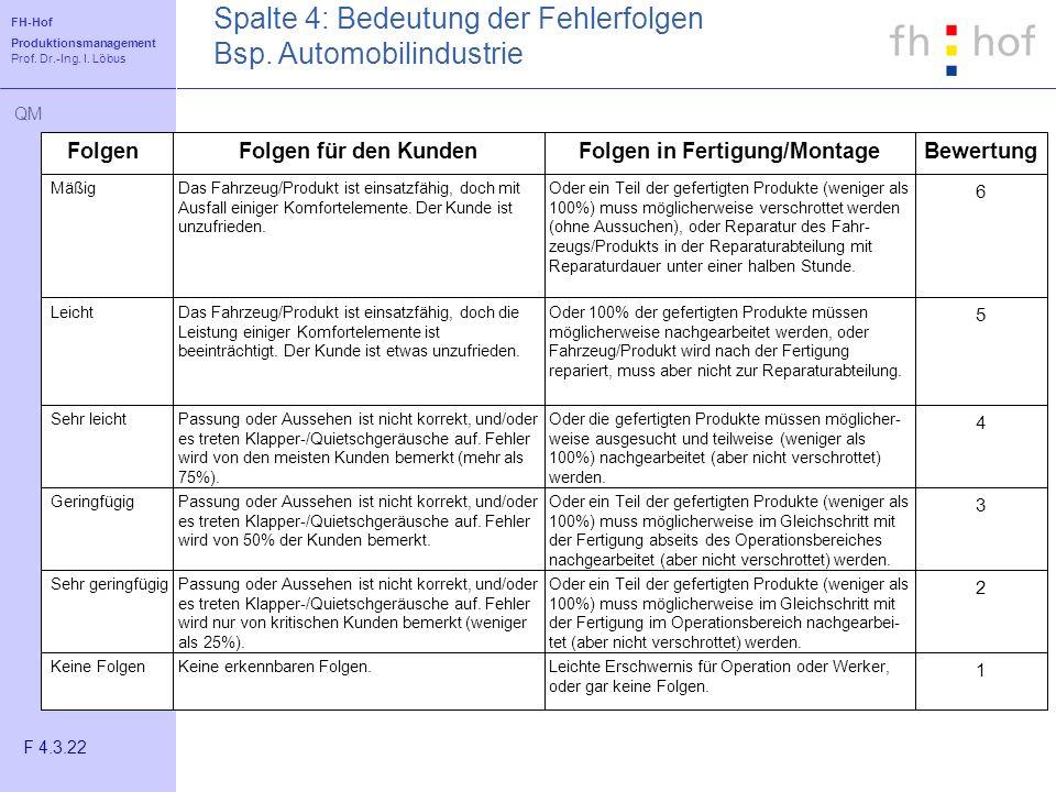 FH-Hof Produktionsmanagement Prof. Dr.-Ing. I. Löbus QM FolgenBewertungFolgen für den KundenFolgen in Fertigung/Montage MäßigOder ein Teil der geferti