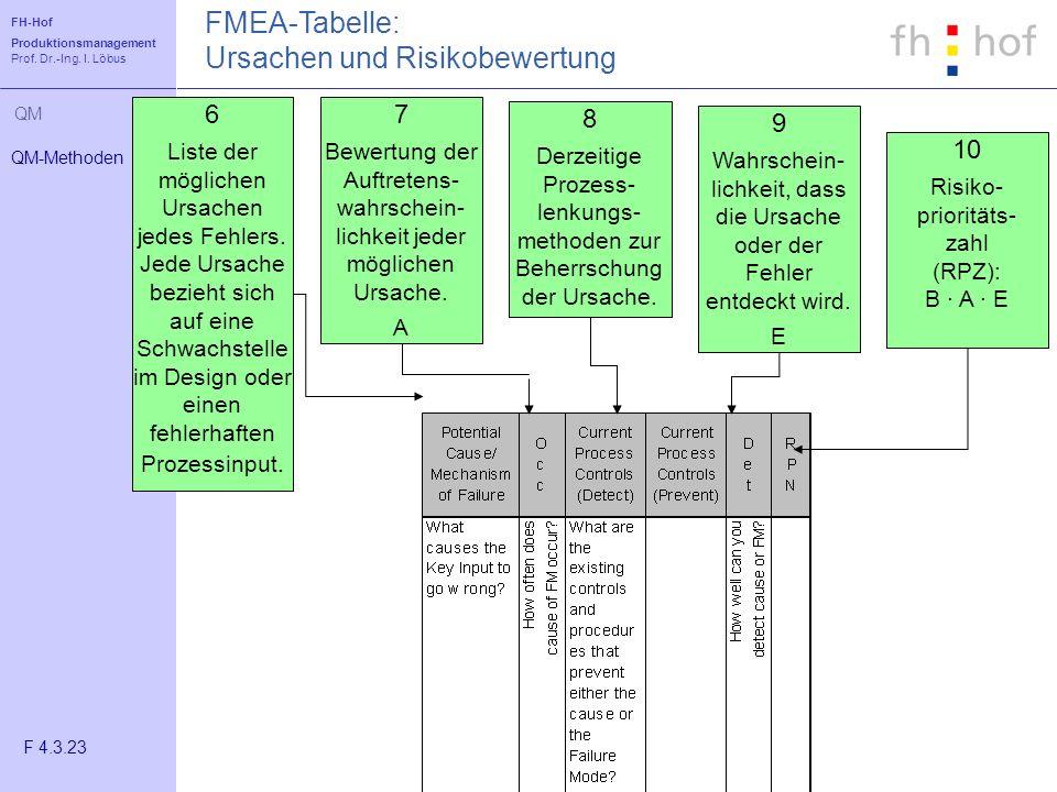 FH-Hof Produktionsmanagement Prof. Dr.-Ing. I. Löbus QM FMEA-Tabelle: Ursachen und Risikobewertung 7 Bewertung der Auftretens- wahrschein- lichkeit je