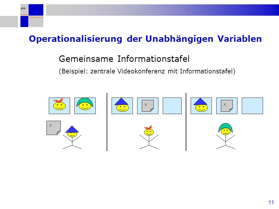 11 Gemeinsame Informationstafel (Beispiel: zentrale Videokonferenz mit Informationstafel) Operationalisierung der Unabhängigen Variablen X XX