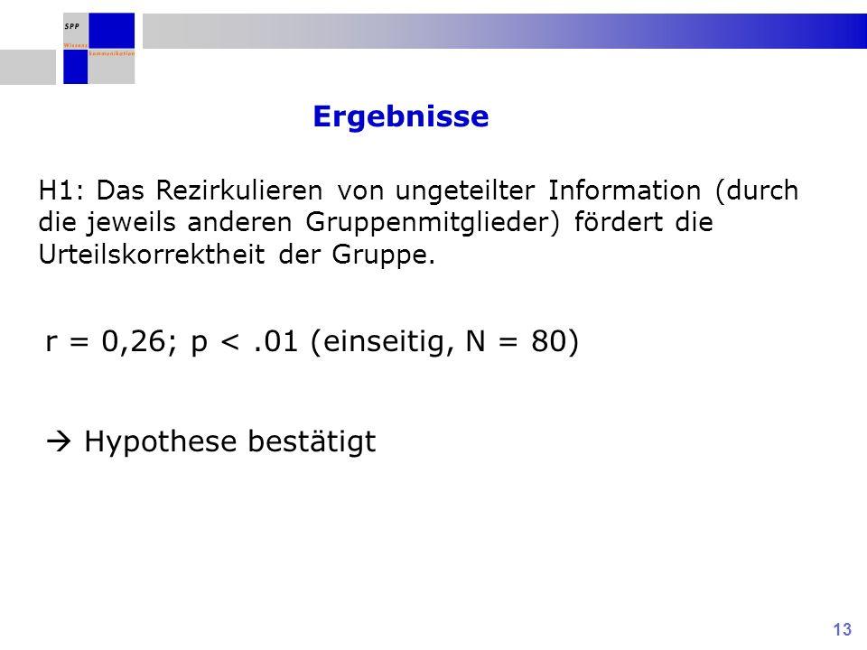 13 Ergebnisse r = 0,26; p <.01 (einseitig, N = 80) Hypothese bestätigt H1: Das Rezirkulieren von ungeteilter Information (durch die jeweils anderen Gr