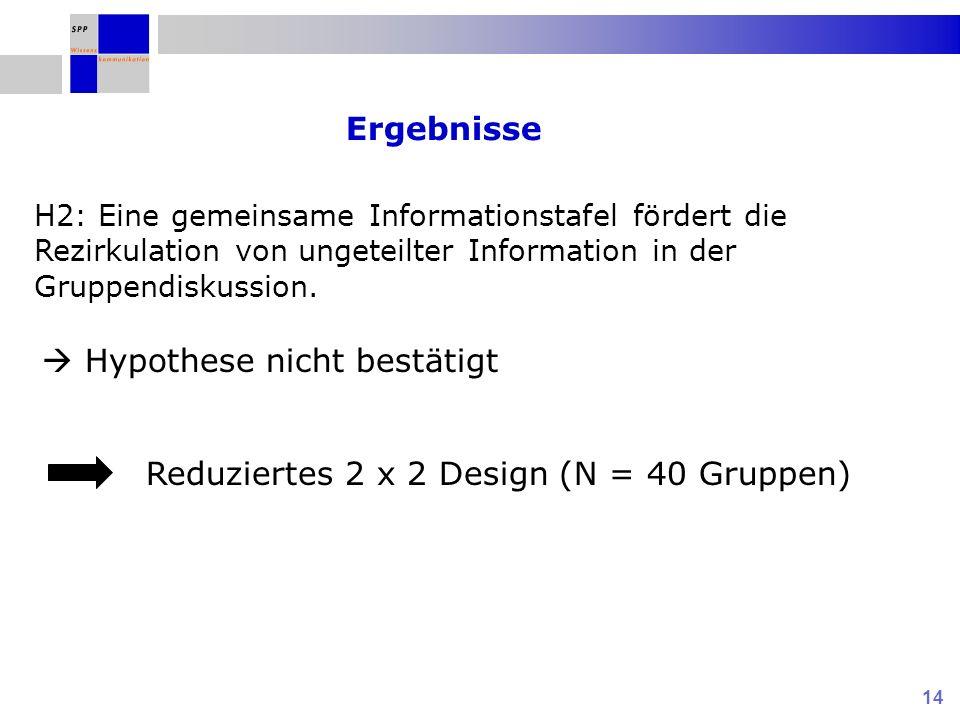 14 Reduziertes 2 x 2 Design (N = 40 Gruppen) H2: Eine gemeinsame Informationstafel fördert die Rezirkulation von ungeteilter Information in der Gruppe