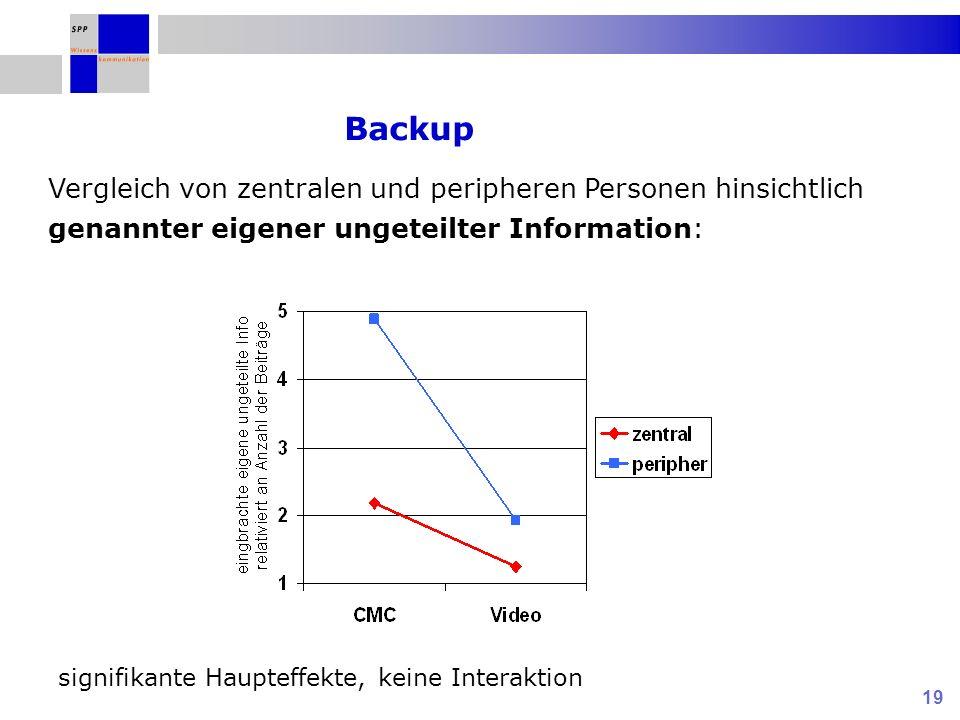 19 Vergleich von zentralen und peripheren Personen hinsichtlich genannter eigener ungeteilter Information: Backup signifikante Haupteffekte, keine Int
