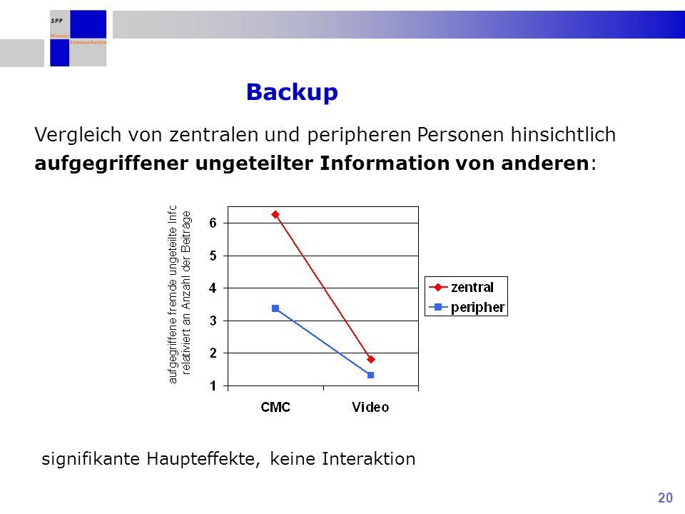 20 Vergleich von zentralen und peripheren Personen hinsichtlich aufgegriffener ungeteilter Information von anderen: Backup signifikante Haupteffekte,