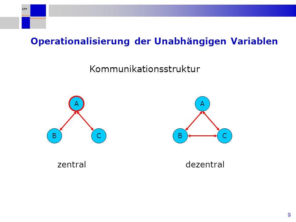 9 Kommunikationsstruktur A BC zentral A BC dezentral Operationalisierung der Unabhängigen Variablen