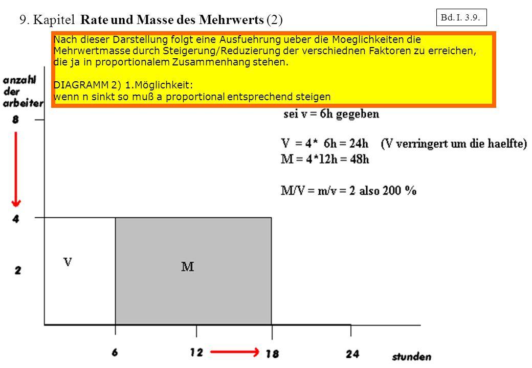 15 Bd. I. 3.9. 9. Kapitel Rate und Masse des Mehrwerts (2) Nach dieser Darstellung folgt eine Ausfuehrung ueber die Moeglichkeiten die Mehrwertmasse d