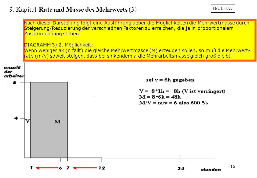 16 Bd. I. 3.9. 9. Kapitel Rate und Masse des Mehrwerts (3) Nach dieser Darstellung folgt eine Ausführung ueber die Möglichkeiten die Mehrwertmasse dur