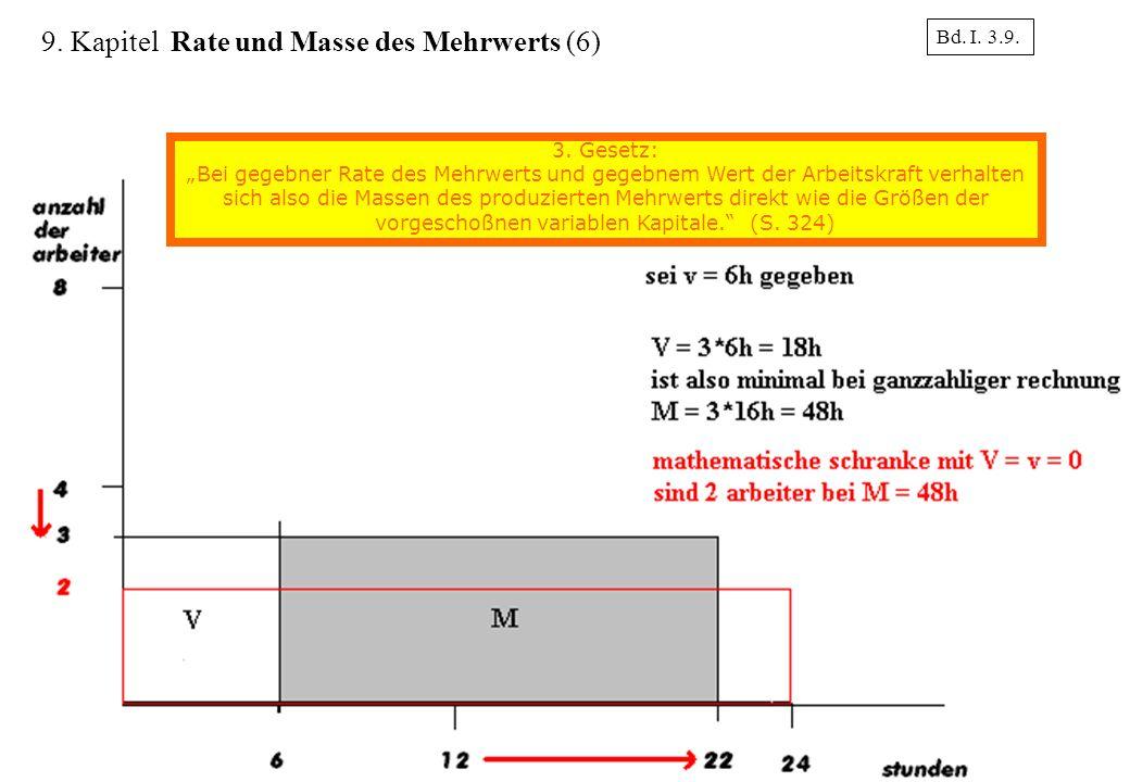 18 Bd. I. 3.9. 9. Kapitel Rate und Masse des Mehrwerts (6) 3. Gesetz: Bei gegebner Rate des Mehrwerts und gegebnem Wert der Arbeitskraft verhalten sic