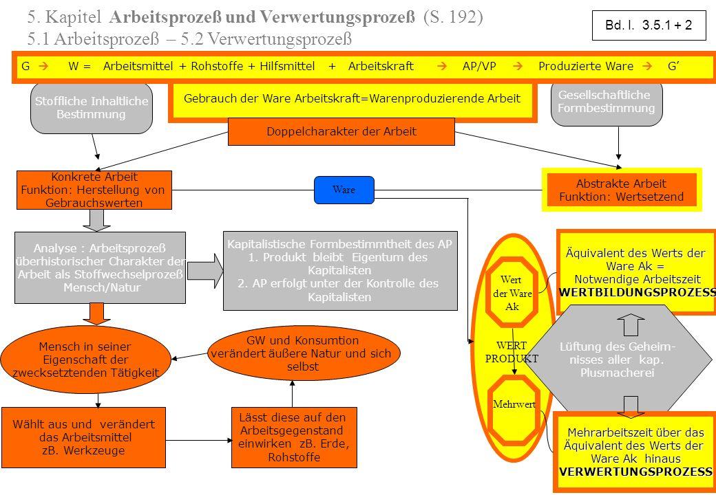 3 Stoffliche Inhaltliche Bestimmung Gesellschaftliche Formbestimmung Gebrauch der Ware Arbeitskraft=Warenproduzierende Arbeit Doppelcharakter der Arbe