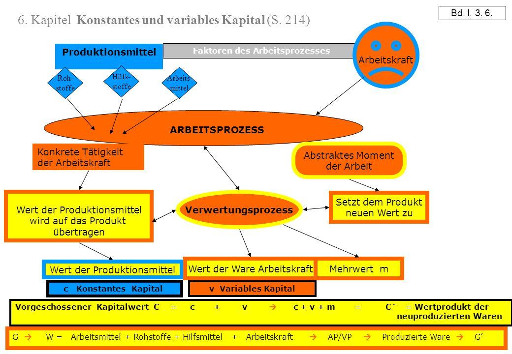 4 Vorgeschossener Kapitalwert C = c + v c + v + m = C´ = Wertprodukt der neuproduzierten Waren Faktoren des Arbeitsprozesses Produktionsmittel Arbeits