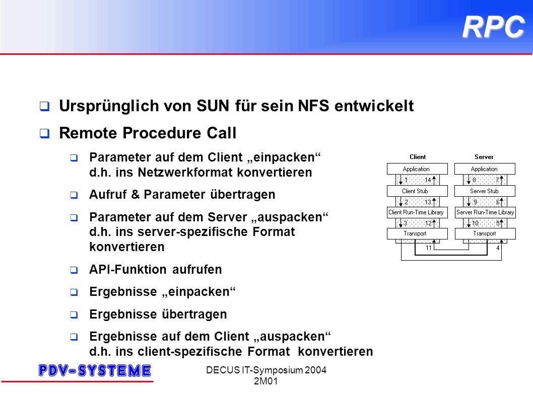 DECUS IT-Symposium 2004 2M01RPC Ursprünglich von SUN für sein NFS entwickelt Remote Procedure Call Parameter auf dem Client einpacken d.h. ins Netzwer