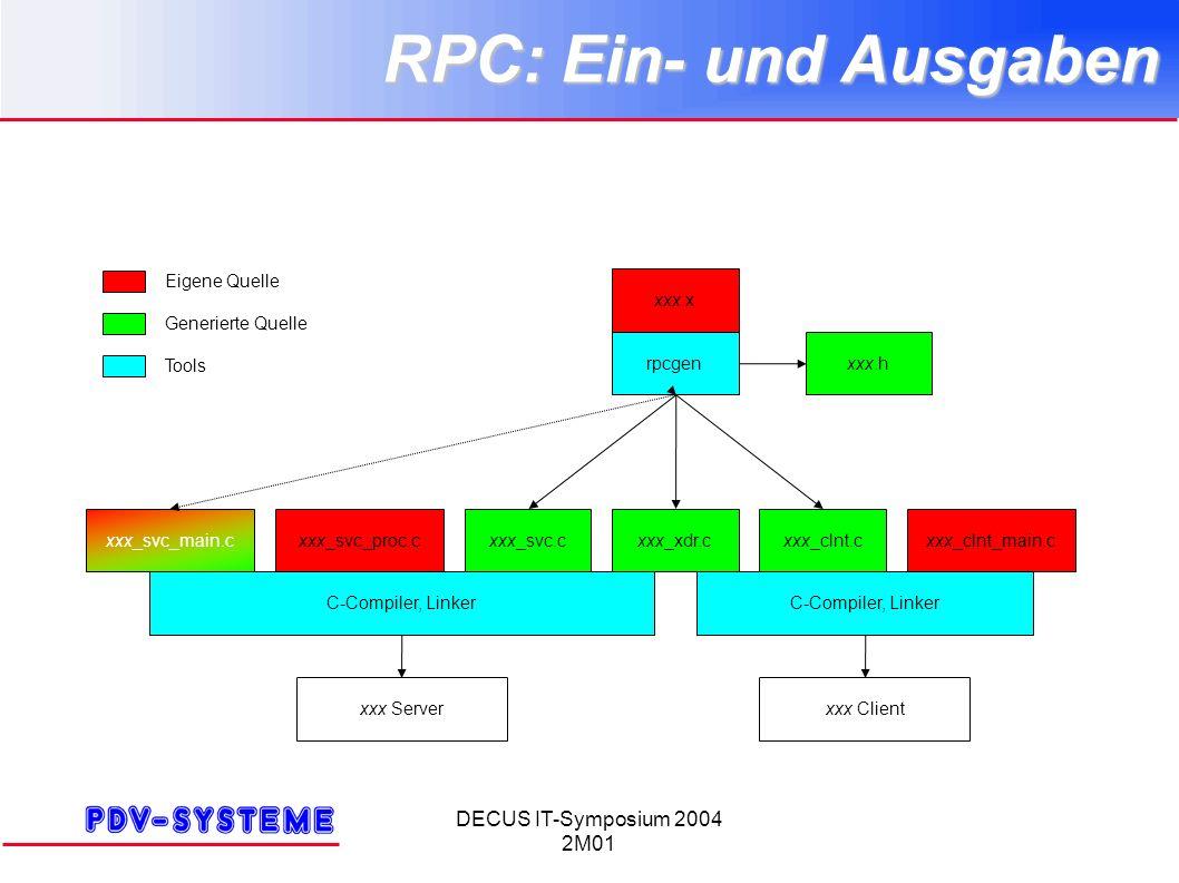 DECUS IT-Symposium 2004 2M01 RPC: Ein- und Ausgaben xxx.x rpcgenxxx.h xxx_clnt_main.cxxx_clnt.cxxx_xdr.cxxx_svc.cxxx_svc_proc.cxxx_svc_main.c C-Compiler, Linker xxx Clientxxx Server Eigene Quelle Generierte Quelle Tools