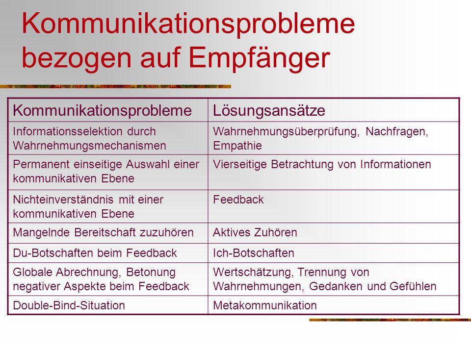 Kommunikationsprobleme bezogen auf Empfänger KommunikationsproblemeLösungsansätze Informationsselektion durch Wahrnehmungsmechanismen Wahrnehmungsüber