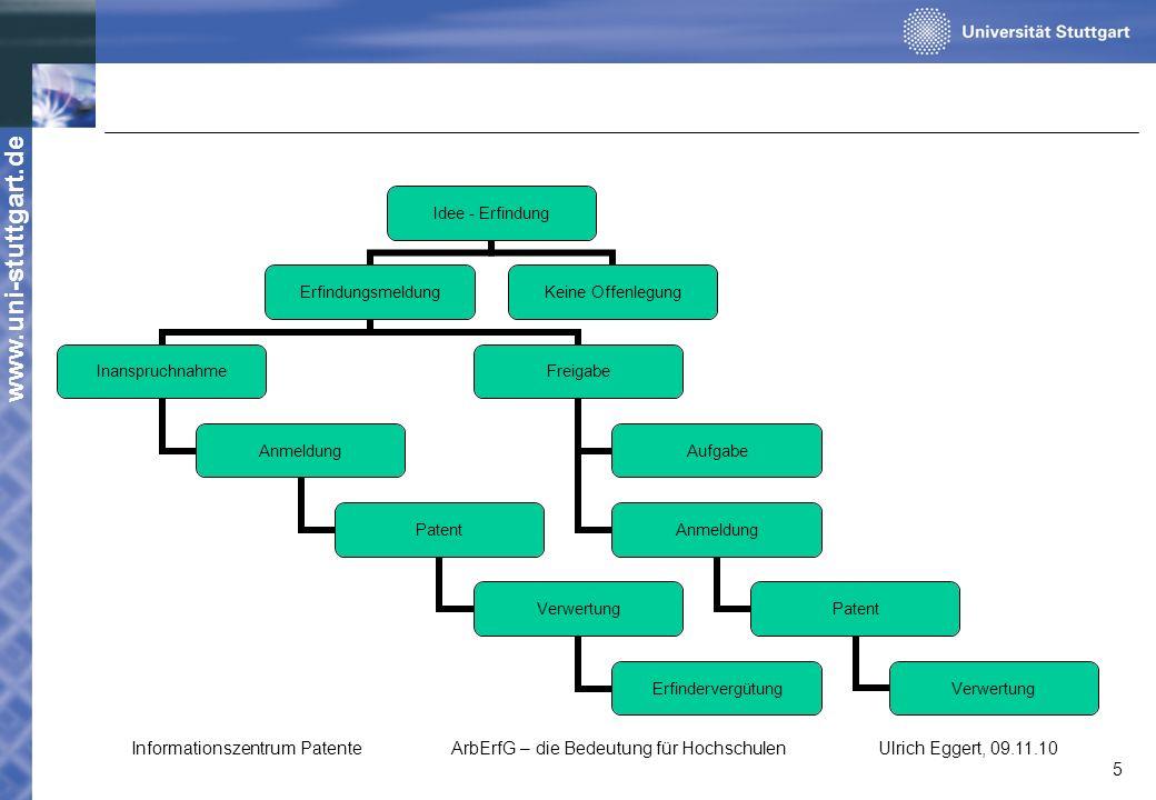 www.uni-stuttgart.de Idee - Erfindung Erfindungsmeldung Inanspruchnahme Anmeldung Patent Verwertung Erfindervergütung Freigabe Aufgabe Anmeldung Paten