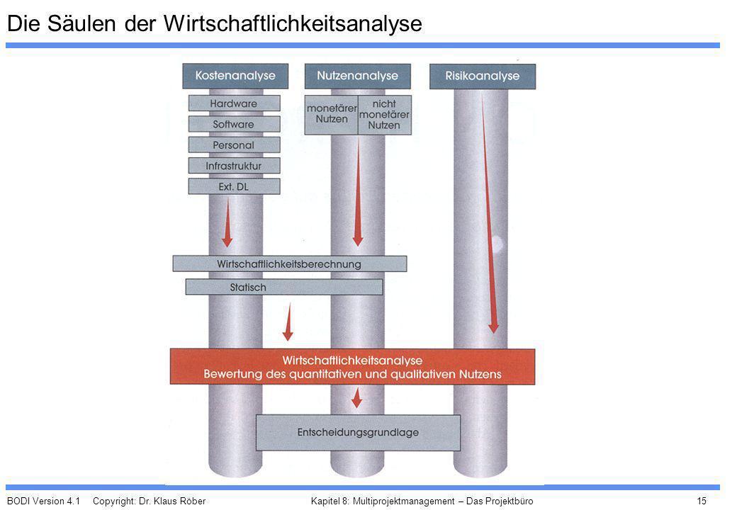 BODI Version 4.1 Copyright: Dr. Klaus Röber 15 Kapitel 8: Multiprojektmanagement – Das Projektbüro Die Säulen der Wirtschaftlichkeitsanalyse