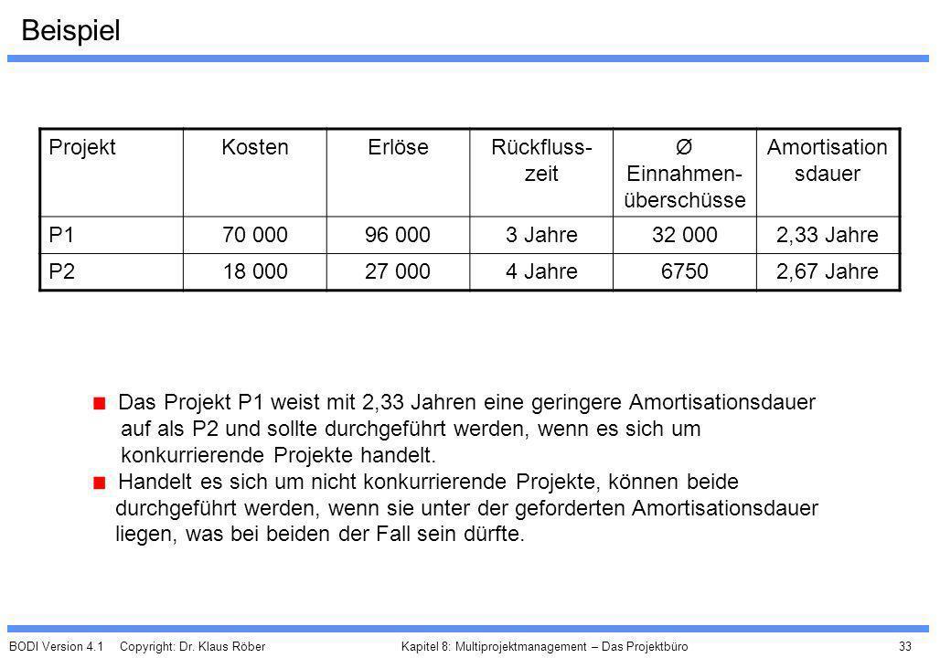 BODI Version 4.1 Copyright: Dr. Klaus Röber 33 Kapitel 8: Multiprojektmanagement – Das Projektbüro Beispiel ProjektKostenErlöseRückfluss- zeit Ø Einna