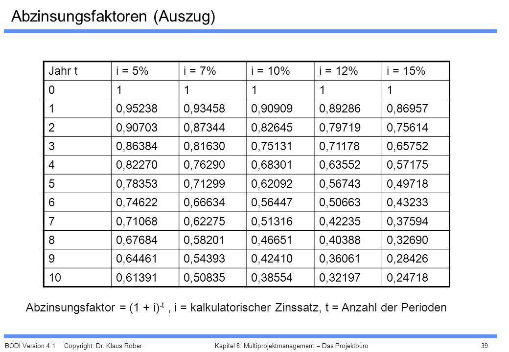 BODI Version 4.1 Copyright: Dr. Klaus Röber 39 Kapitel 8: Multiprojektmanagement – Das Projektbüro Abzinsungsfaktoren (Auszug) Abzinsungsfaktor = (1 +