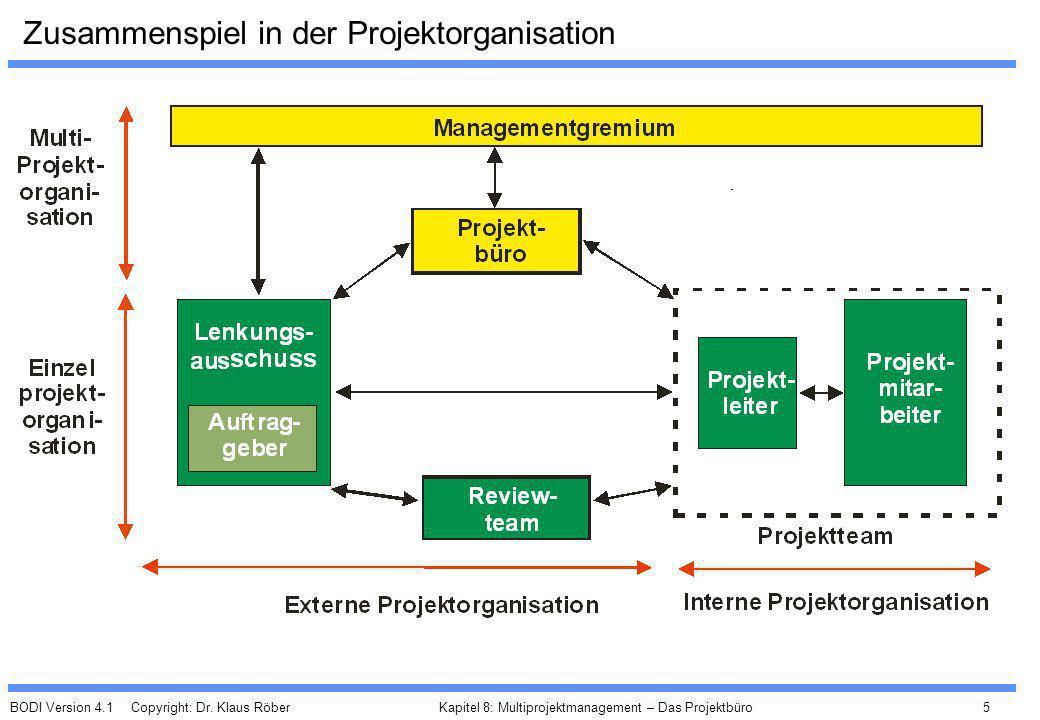 BODI Version 4.1 Copyright: Dr. Klaus Röber 5 Kapitel 8: Multiprojektmanagement – Das Projektbüro Zusammenspiel in der Projektorganisation