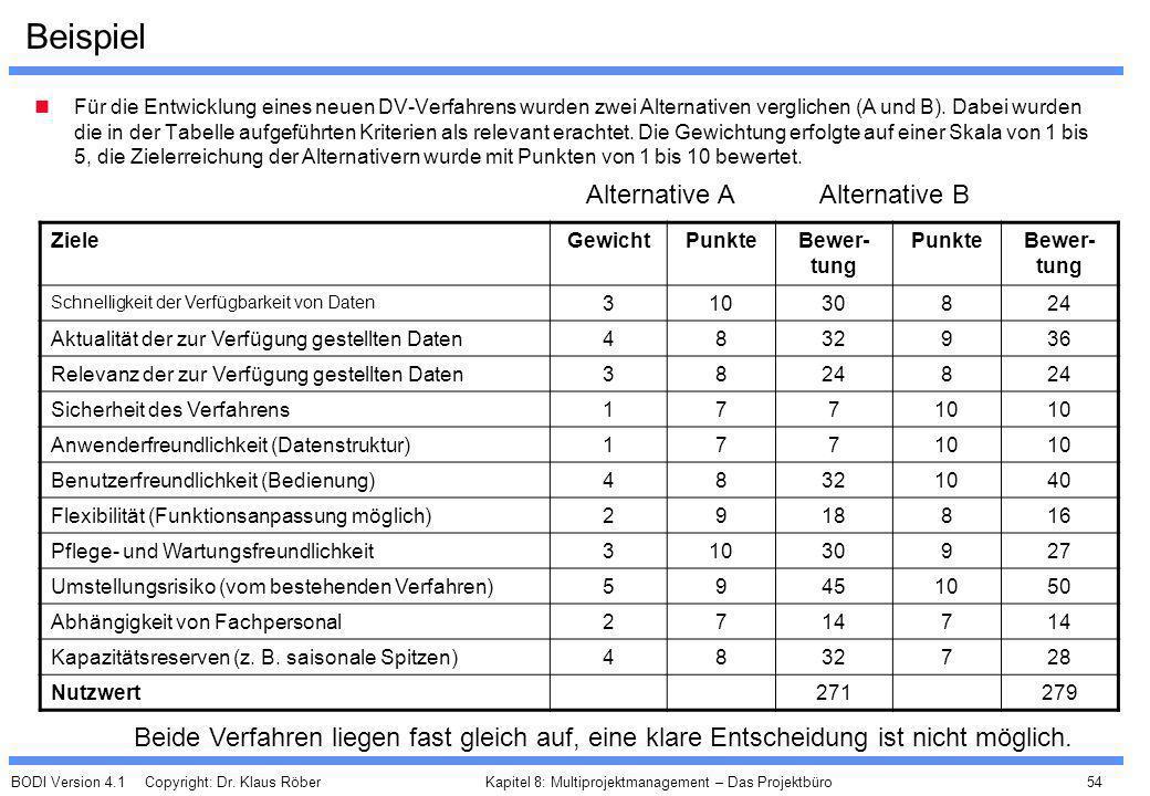 BODI Version 4.1 Copyright: Dr. Klaus Röber 54 Kapitel 8: Multiprojektmanagement – Das Projektbüro Beispiel Für die Entwicklung eines neuen DV-Verfahr