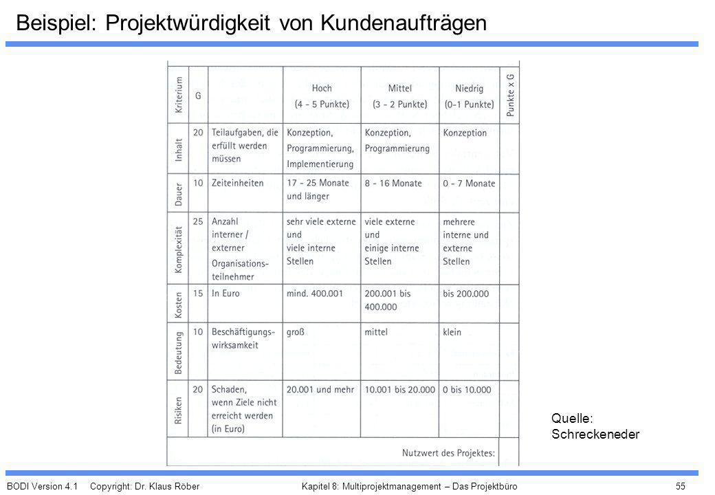 BODI Version 4.1 Copyright: Dr. Klaus Röber 55 Kapitel 8: Multiprojektmanagement – Das Projektbüro Beispiel: Projektwürdigkeit von Kundenaufträgen Que