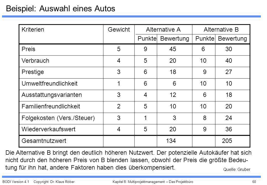 BODI Version 4.1 Copyright: Dr. Klaus Röber 60 Kapitel 8: Multiprojektmanagement – Das Projektbüro Beispiel: Auswahl eines Autos KriterienGewichtAlter